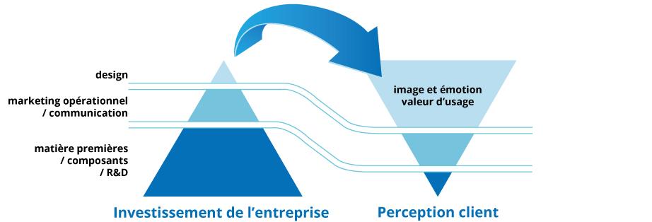 impact design pyramide